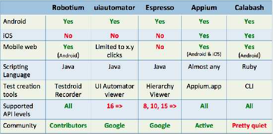 Comparing-Android-Testing-Frameworks